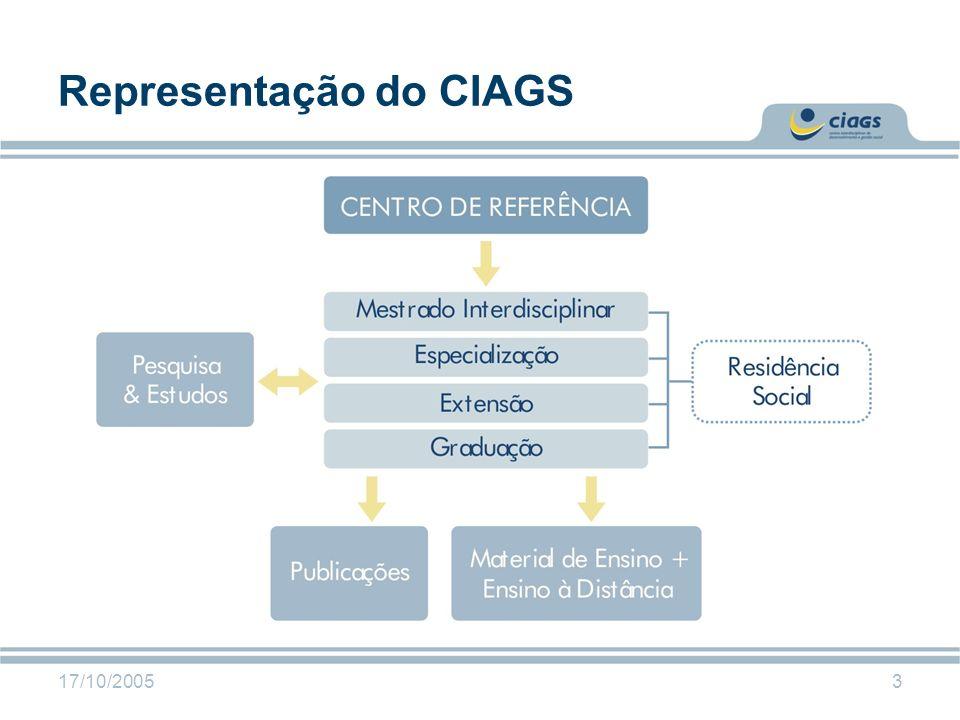 Representação do CIAGS