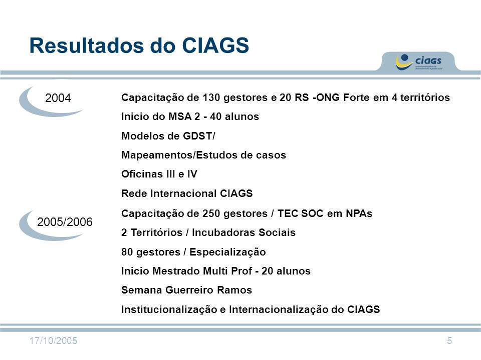 Resultados do CIAGS 2004. Capacitação de 130 gestores e 20 RS -ONG Forte em 4 territórios. Inicio do MSA 2 - 40 alunos.