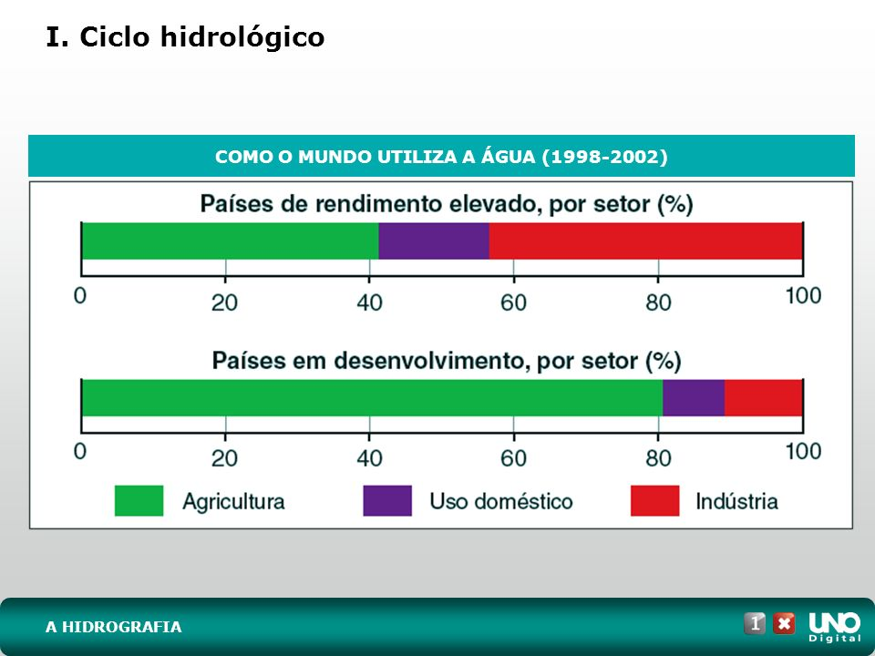 COMO O MUNDO UTILIZA A ÁGUA (1998-2002)
