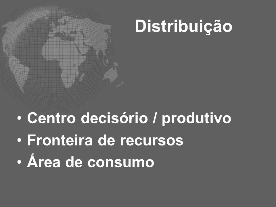 Distribuição Centro decisório / produtivo Fronteira de recursos