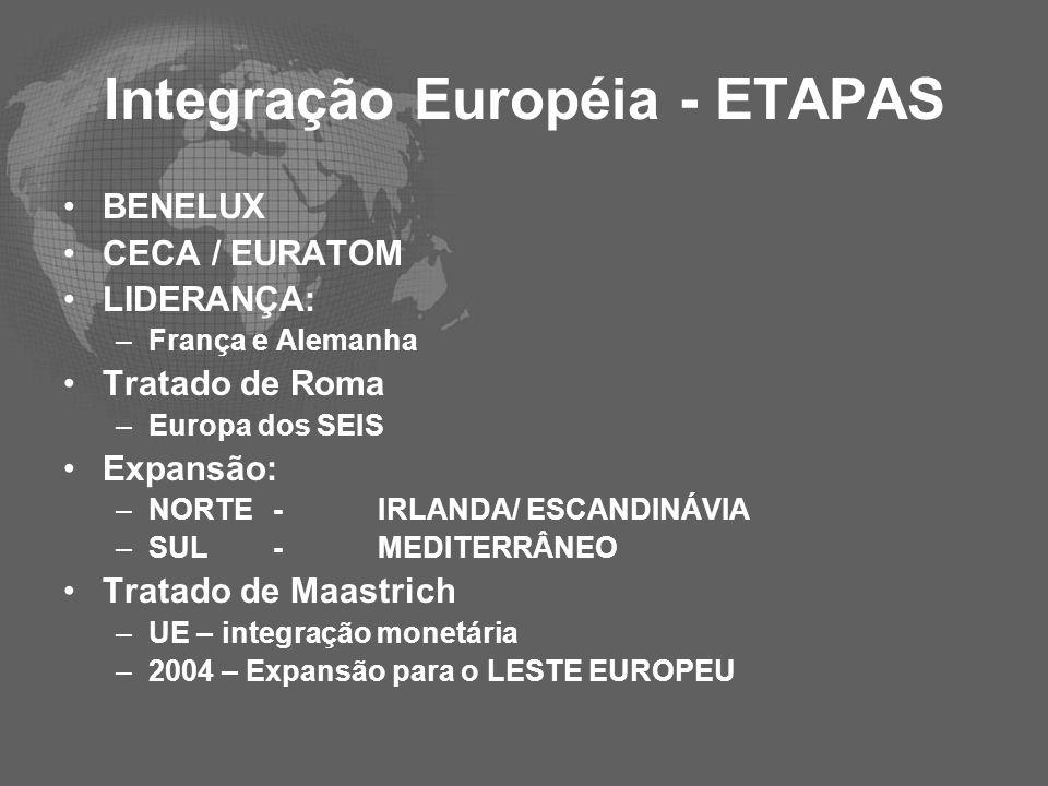 Integração Européia - ETAPAS