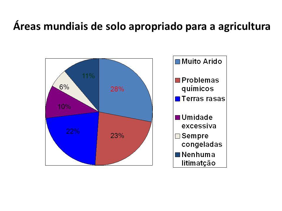 Áreas mundiais de solo apropriado para a agricultura