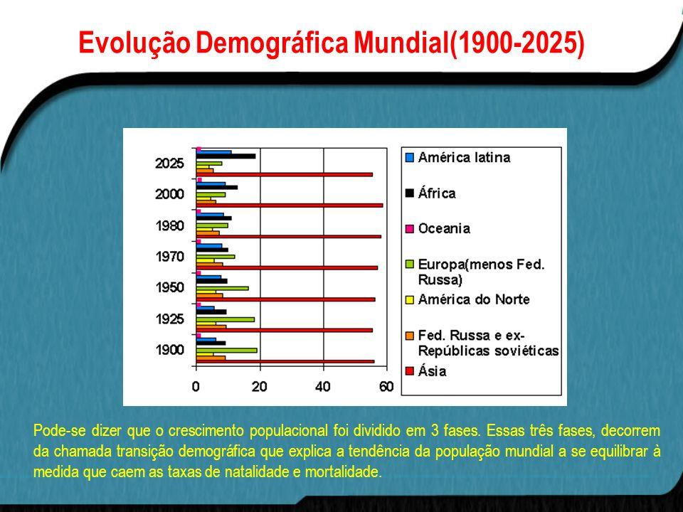 Evolução Demográfica Mundial(1900-2025)