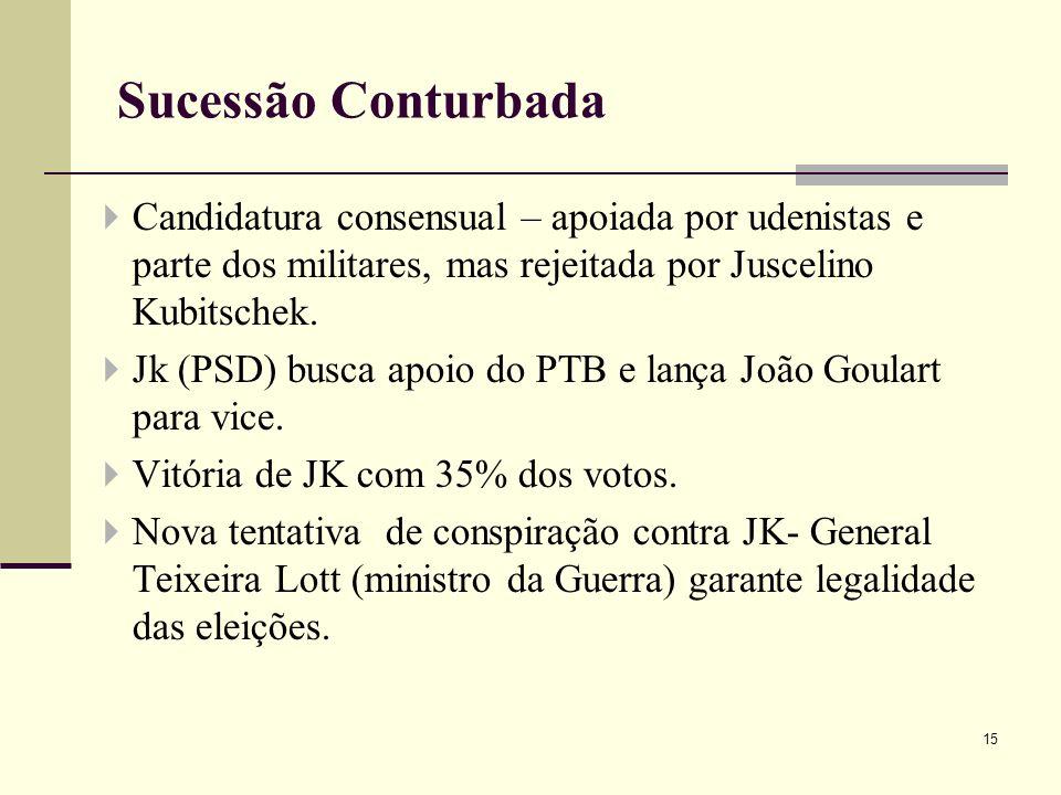 Sucessão Conturbada Candidatura consensual – apoiada por udenistas e parte dos militares, mas rejeitada por Juscelino Kubitschek.