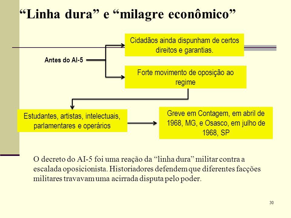 Linha dura e milagre econômico