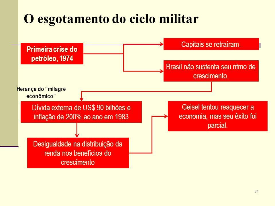 O esgotamento do ciclo militar