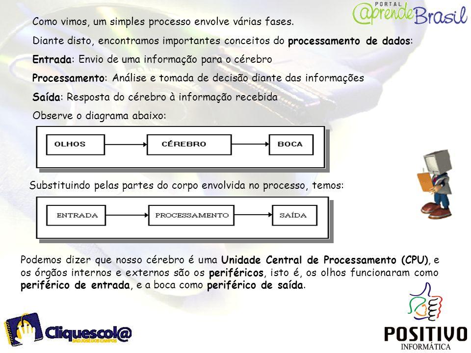 Como vimos, um simples processo envolve várias fases.