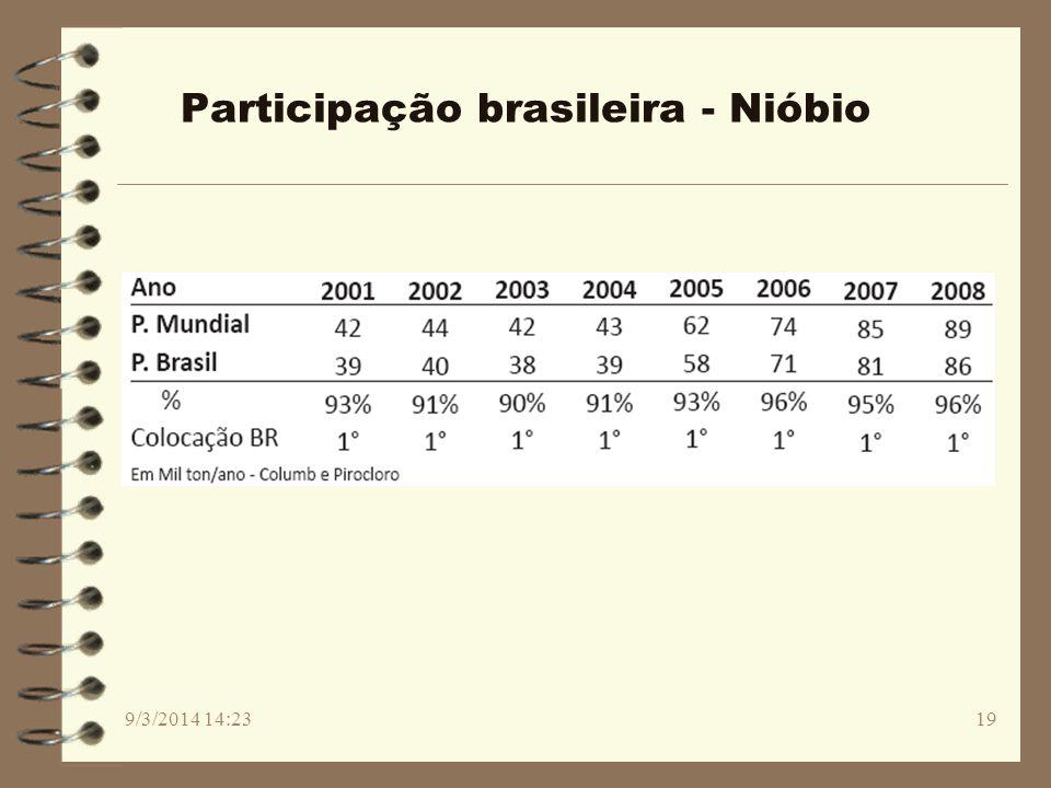 Participação brasileira - Nióbio
