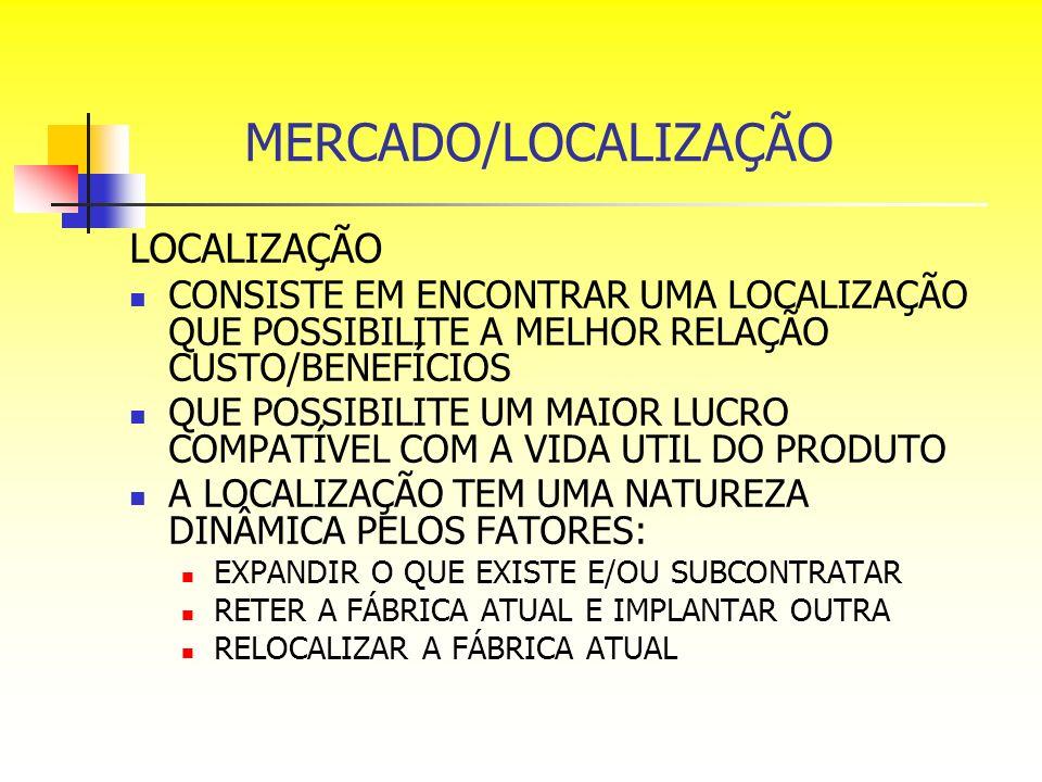 MERCADO/LOCALIZAÇÃO LOCALIZAÇÃO