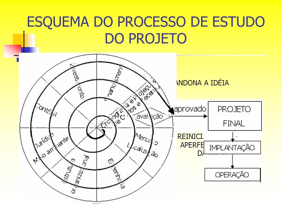 ESQUEMA DO PROCESSO DE ESTUDO DO PROJETO