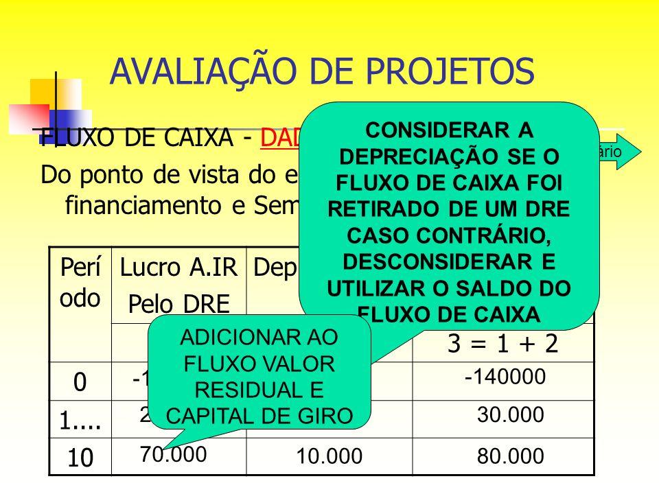 AVALIAÇÃO DE PROJETOS FLUXO DE CAIXA - DADOS