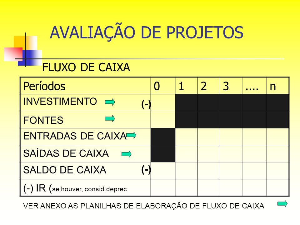 AVALIAÇÃO DE PROJETOS FLUXO DE CAIXA Períodos 1 2 3 .... n