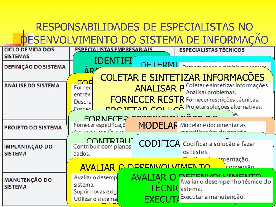 RESPONSABILIDADES DE ESPECIALISTAS NO DESENVOLVIMENTO DO SISTEMA DE INFORMAÇÃO