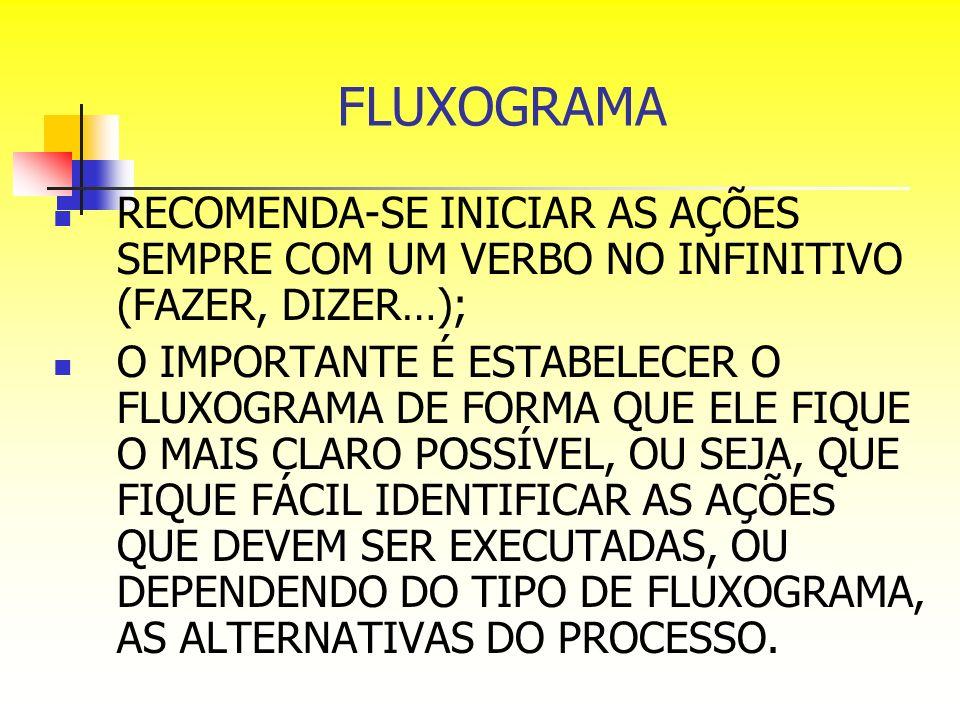 FLUXOGRAMA RECOMENDA-SE INICIAR AS AÇÕES SEMPRE COM UM VERBO NO INFINITIVO (FAZER, DIZER…);