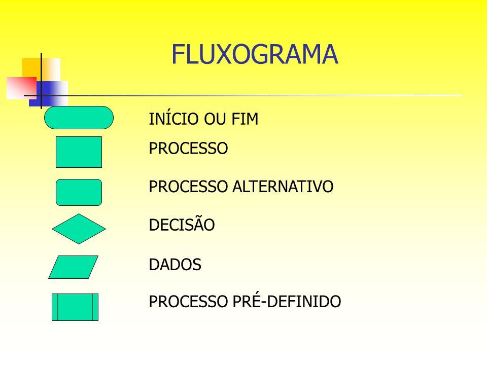 FLUXOGRAMA INÍCIO OU FIM PROCESSO PROCESSO ALTERNATIVO DECISÃO DADOS