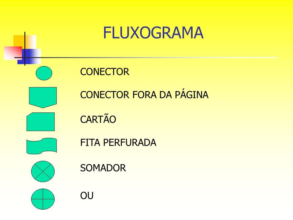 FLUXOGRAMA CONECTOR CONECTOR FORA DA PÁGINA CARTÃO FITA PERFURADA