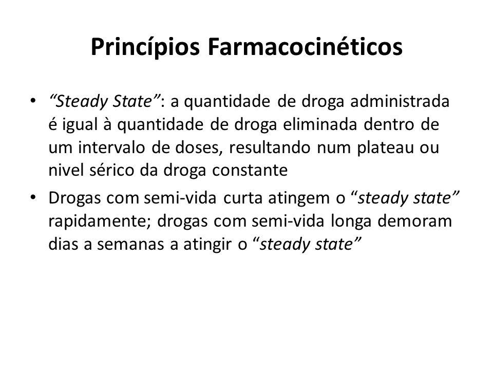 Princípios Farmacocinéticos