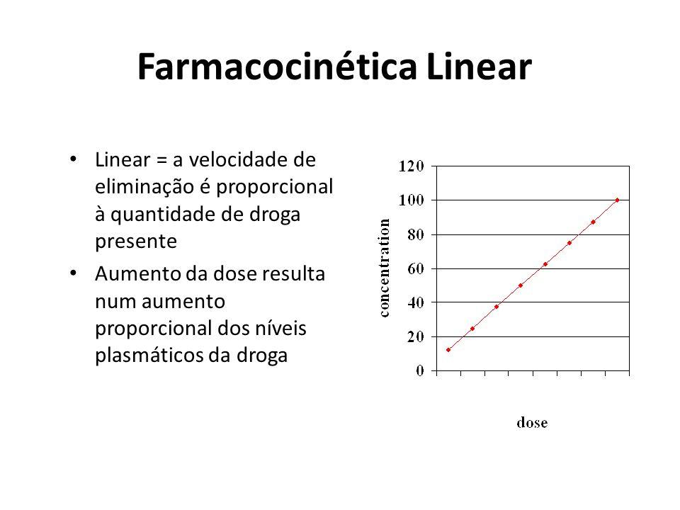 Farmacocinética Linear