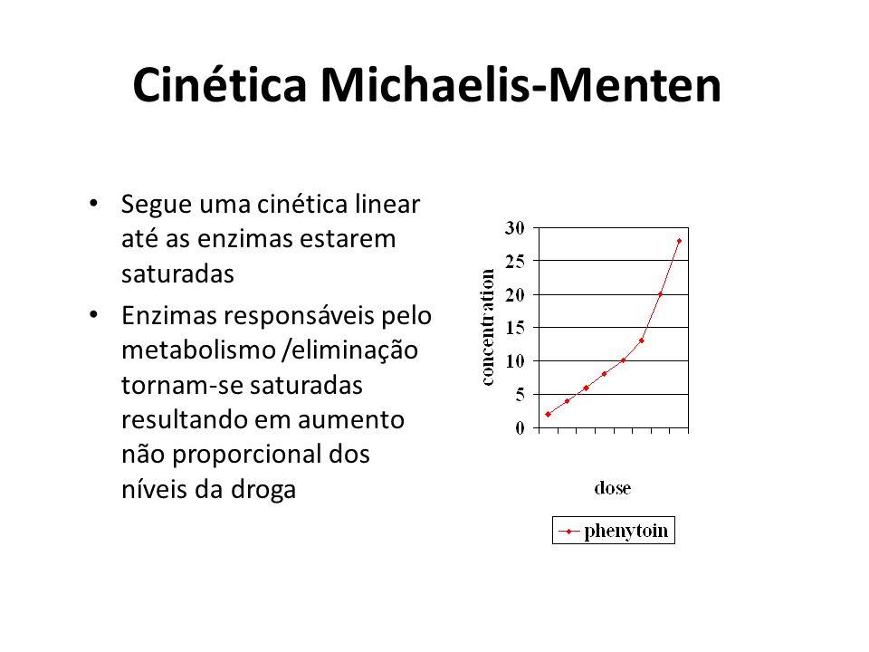 Cinética Michaelis-Menten