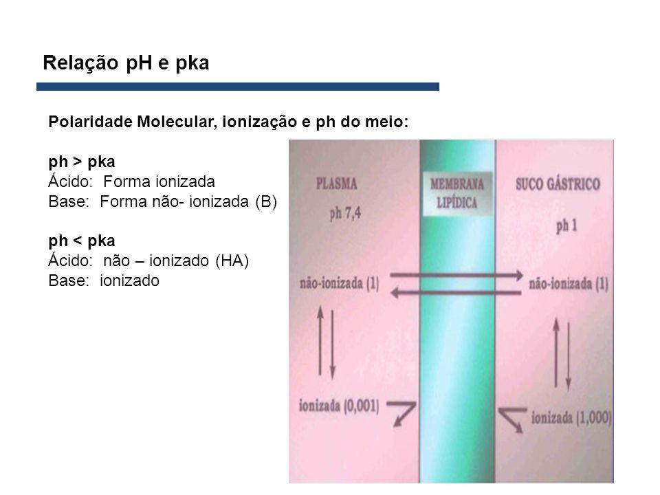 Relação pH e pka Polaridade Molecular, ionização e ph do meio: