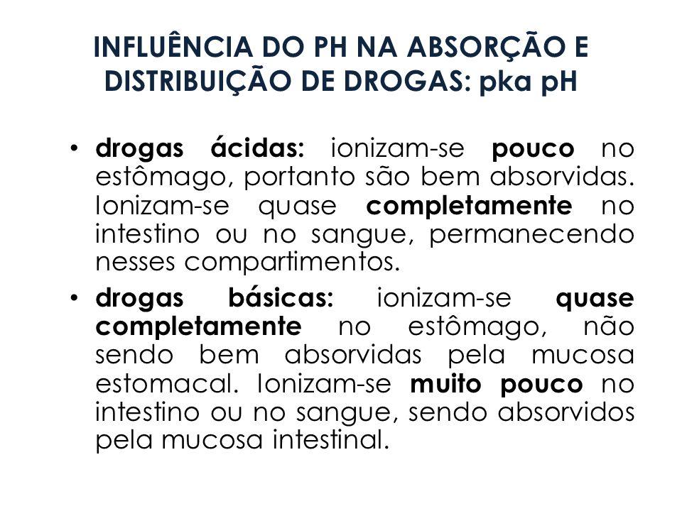 INFLUÊNCIA DO PH NA ABSORÇÃO E DISTRIBUIÇÃO DE DROGAS: pka pH