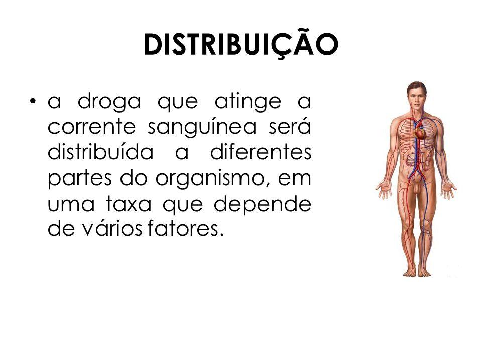 DISTRIBUIÇÃO a droga que atinge a corrente sanguínea será distribuída a diferentes partes do organismo, em uma taxa que depende de vários fatores.