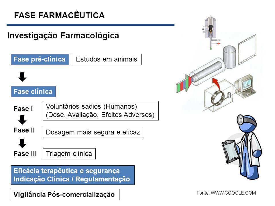 Investigação Farmacológica