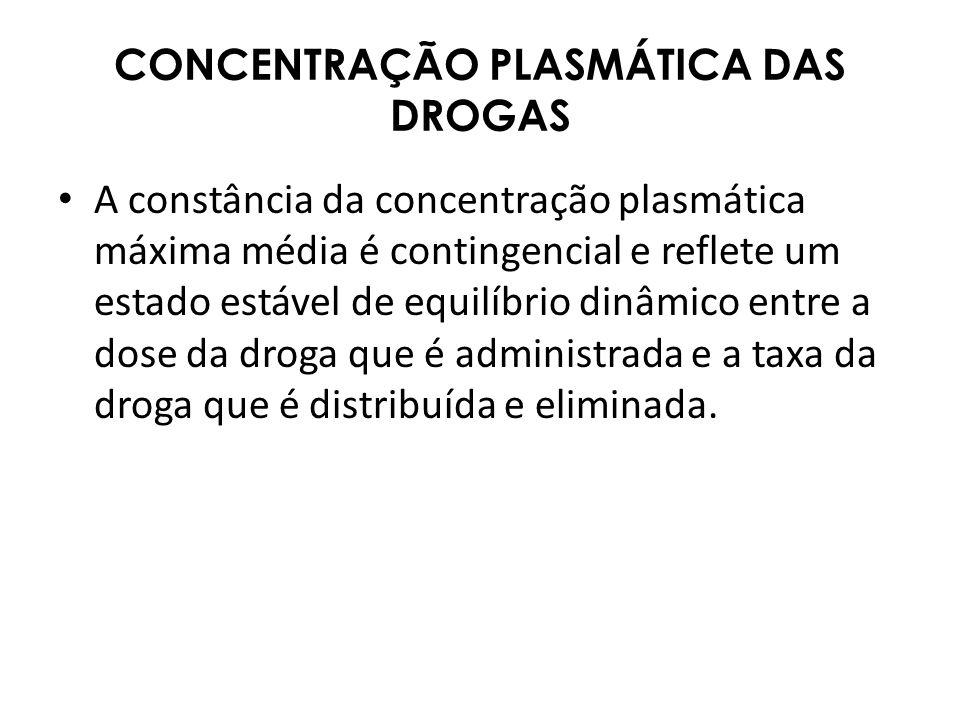 CONCENTRAÇÃO PLASMÁTICA DAS DROGAS