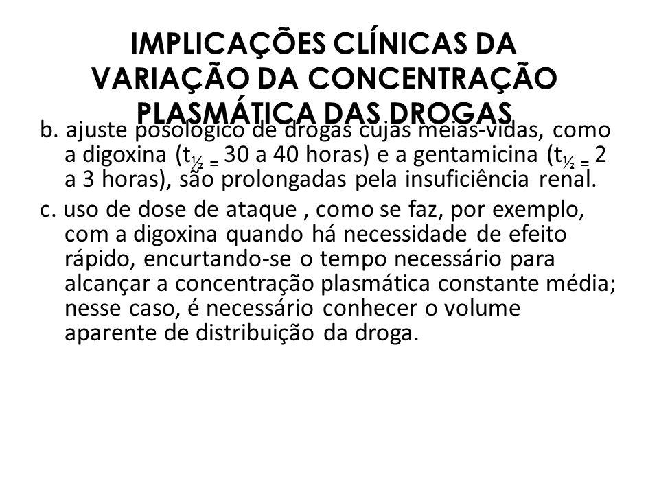IMPLICAÇÕES CLÍNICAS DA VARIAÇÃO DA CONCENTRAÇÃO PLASMÁTICA DAS DROGAS