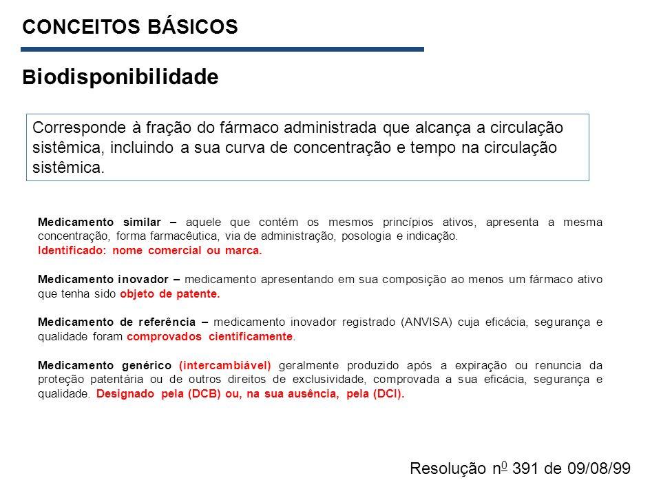 CONCEITOS BÁSICOS Biodisponibilidade