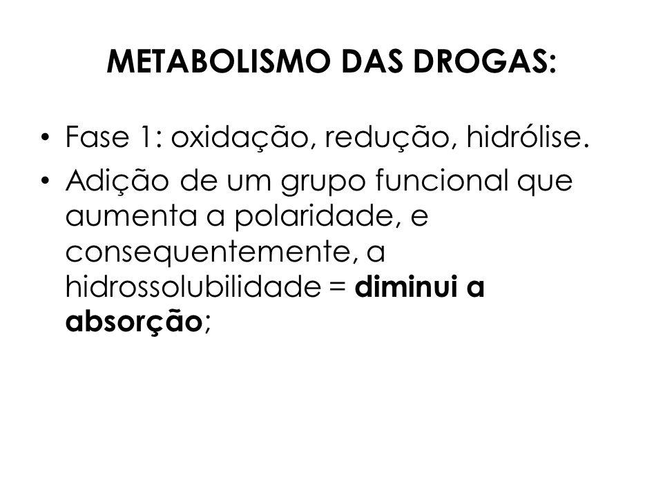 METABOLISMO DAS DROGAS: