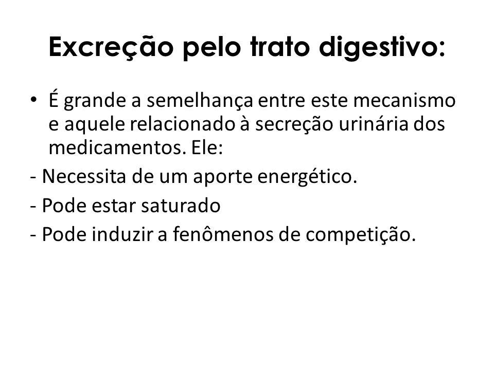 Excreção pelo trato digestivo: