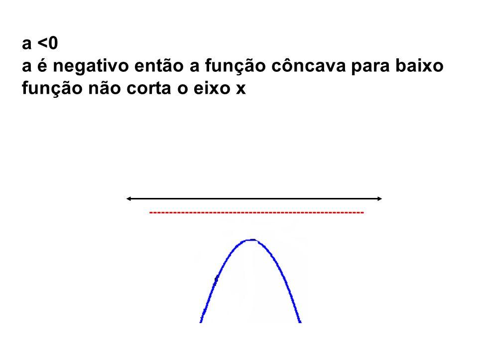 a é negativo então a função côncava para baixo