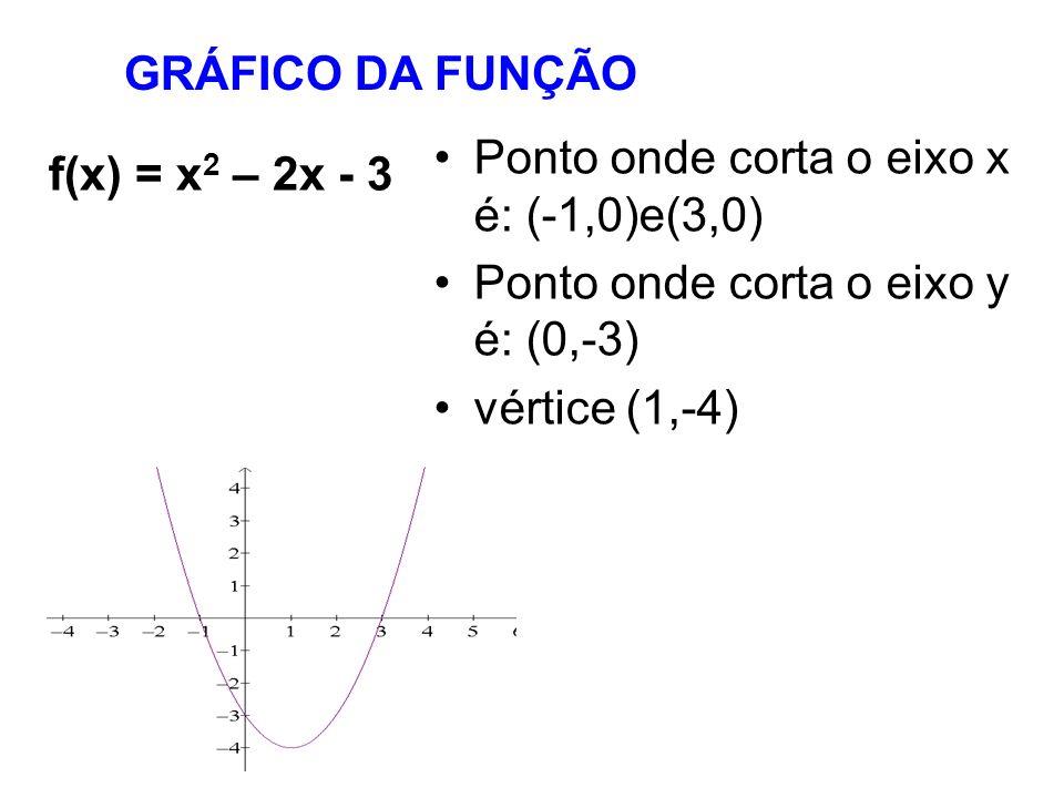 GRÁFICO DA FUNÇÃOPonto onde corta o eixo x é: (-1,0)e(3,0) Ponto onde corta o eixo y é: (0,-3) vértice (1,-4)