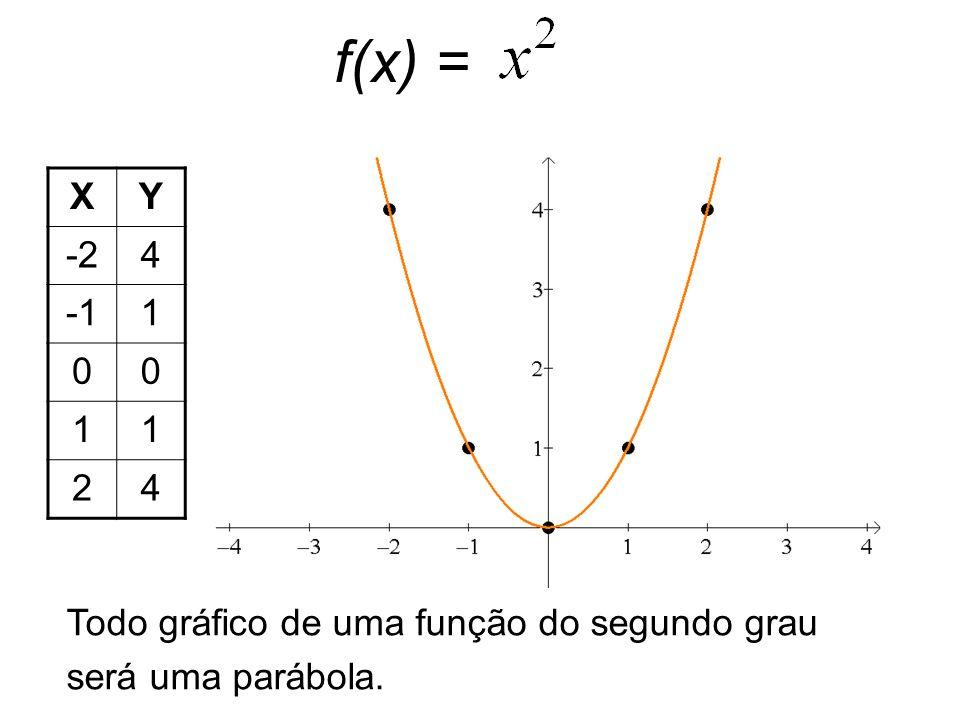 f(x) = X Y -2 4 -1 1 2 Todo gráfico de uma função do segundo grau