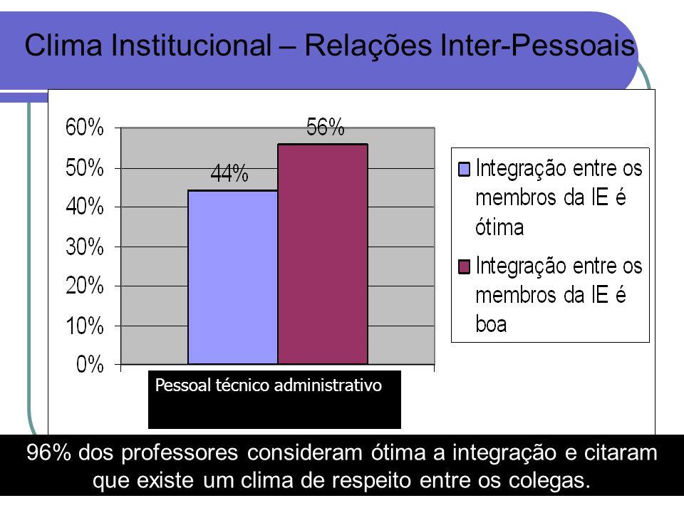 Clima Institucional – Relações Inter-Pessoais