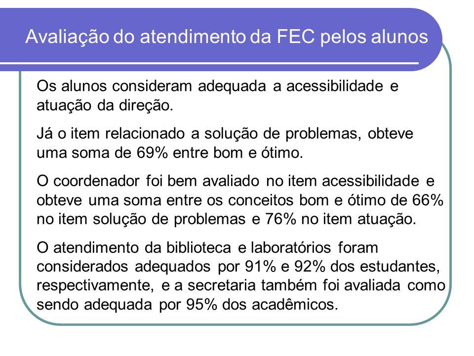 Avaliação do atendimento da FEC pelos alunos