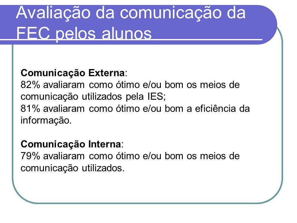 Avaliação da comunicação da FEC pelos alunos