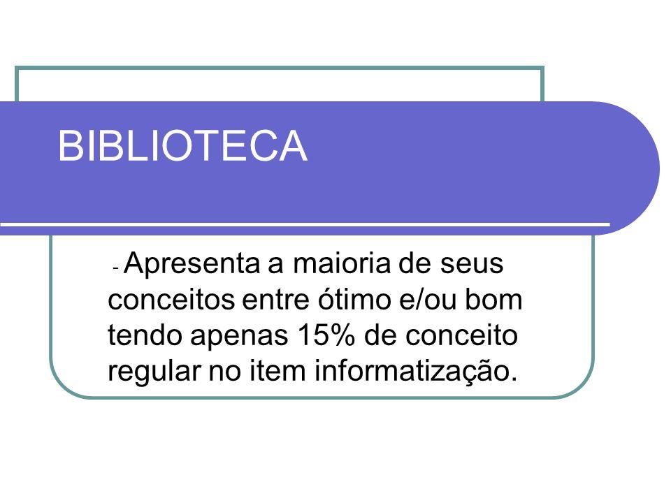 BIBLIOTECA - Apresenta a maioria de seus conceitos entre ótimo e/ou bom tendo apenas 15% de conceito regular no item informatização.