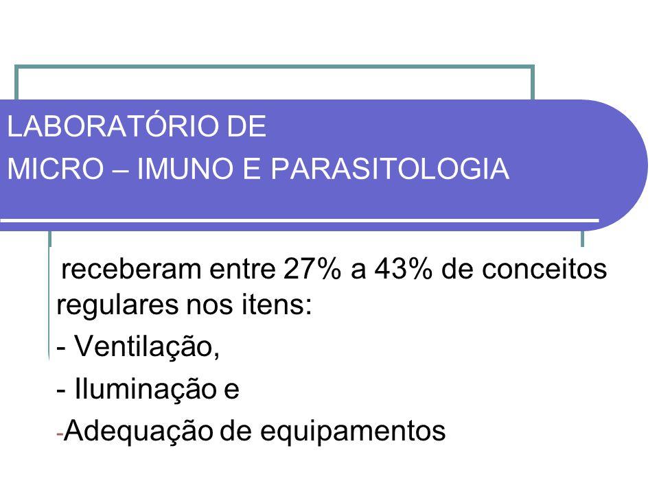 LABORATÓRIO DE MICRO – IMUNO E PARASITOLOGIA