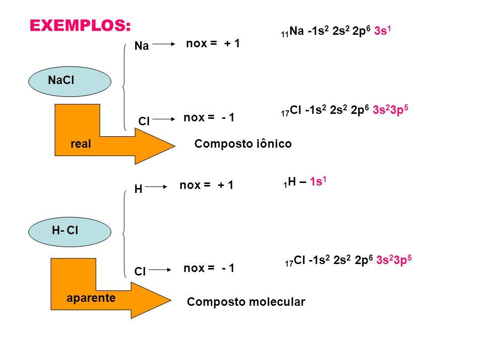 EXEMPLOS: 11Na -1s2 2s2 2p6 3s1 Na nox = + 1 NaCl