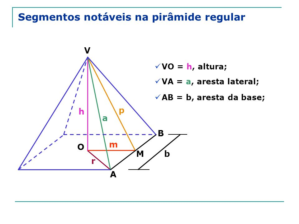 Segmentos notáveis na pirâmide regular