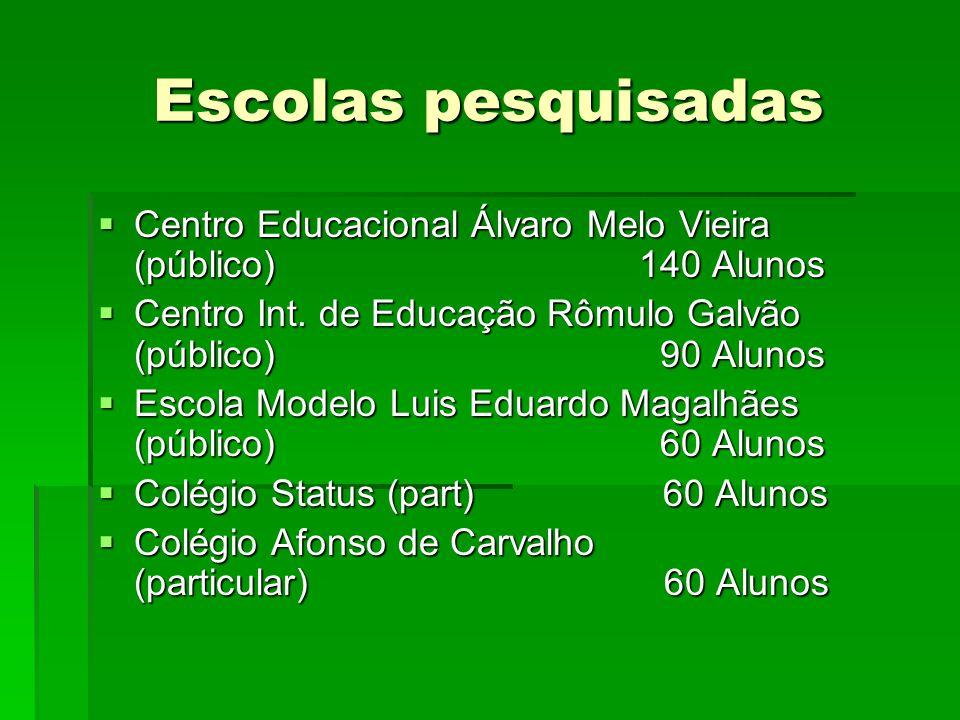 Escolas pesquisadas Centro Educacional Álvaro Melo Vieira (público) 140 Alunos.