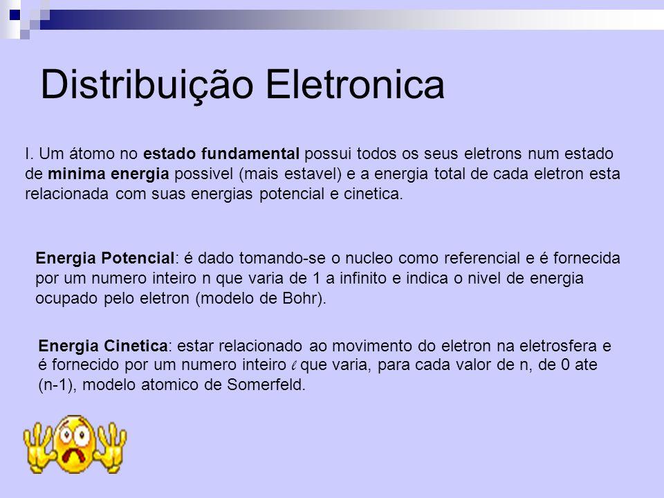 Distribuição Eletronica