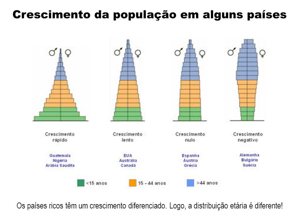 Crescimento da população em alguns países