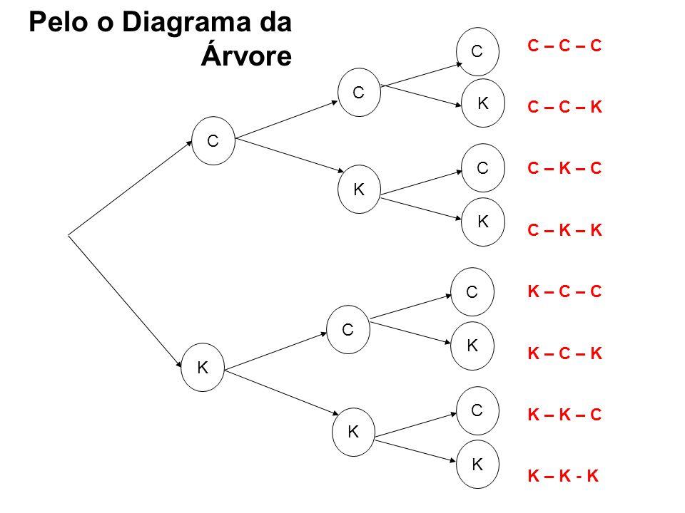 Pelo o Diagrama da Árvore