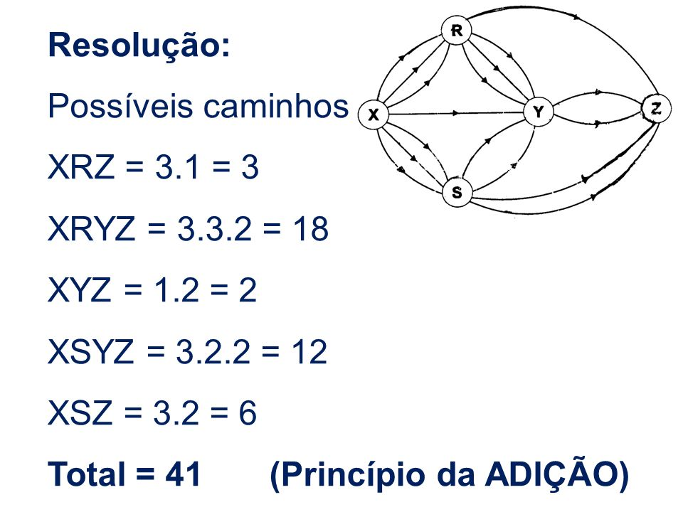 Resolução: Possíveis caminhos. XRZ = 3.1 = 3. XRYZ = 3.3.2 = 18. XYZ = 1.2 = 2. XSYZ = 3.2.2 = 12.
