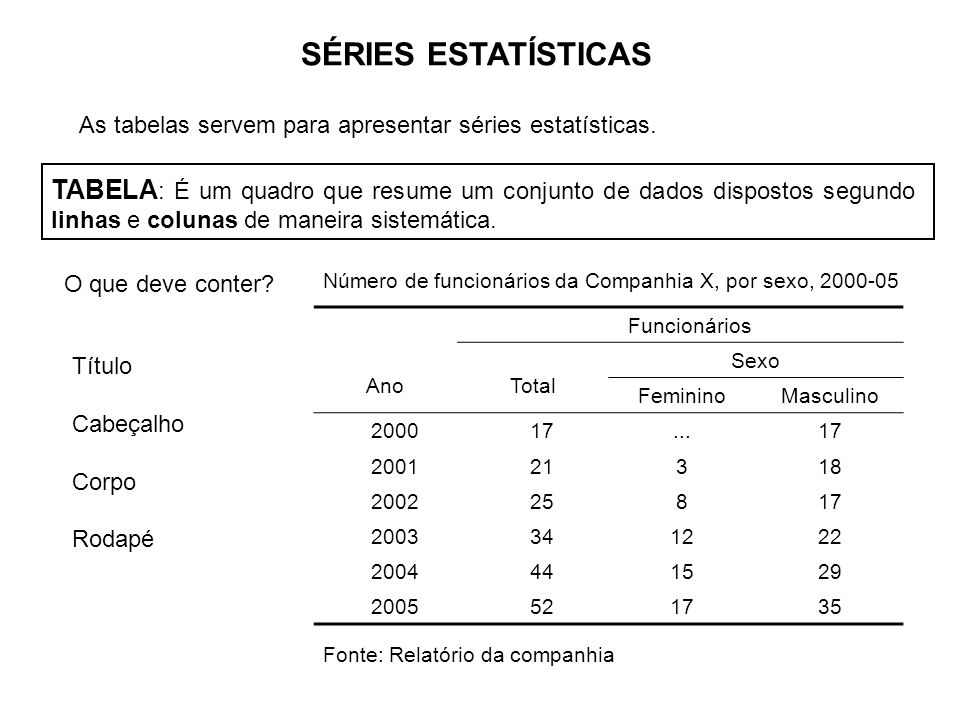 SÉRIES ESTATÍSTICAS As tabelas servem para apresentar séries estatísticas.