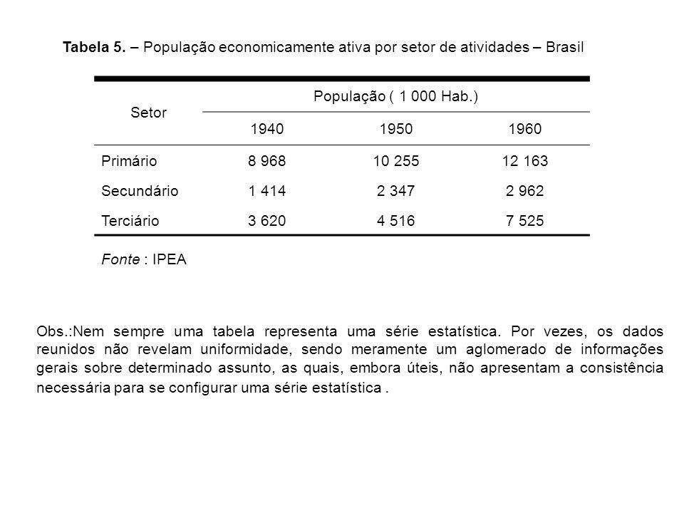 Tabela 5. – População economicamente ativa por setor de atividades – Brasil