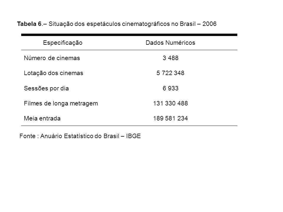 Tabela 6.– Situação dos espetáculos cinematográficos no Brasil – 2006